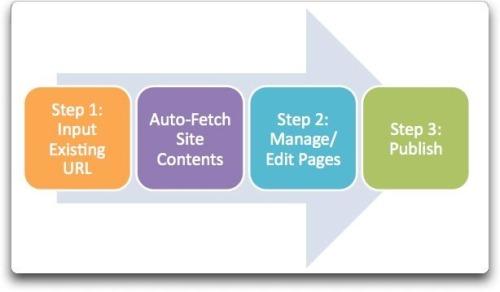 Website_process