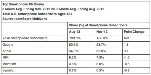 Smartphone_share